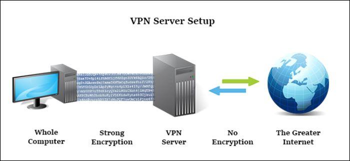 VPN là gì bạn có biết không?
