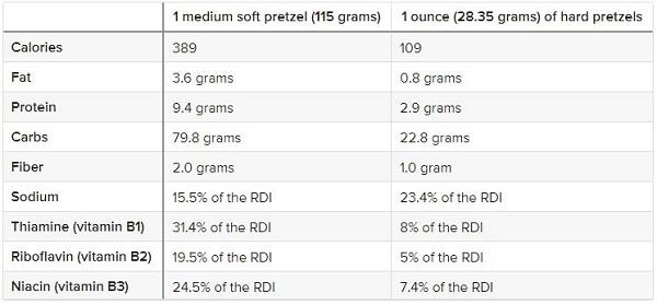 Giá trị dinh dưỡng của bánh Pretzel
