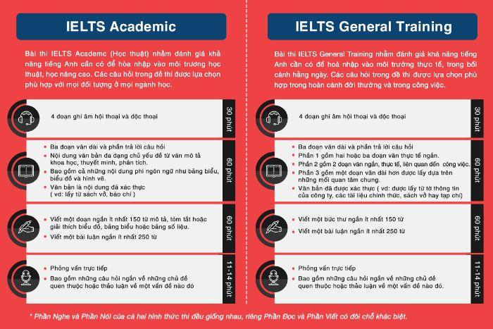 Bài thi Ielts gồm Academic (học thuật) hoặc General training module (đào tạo chung)